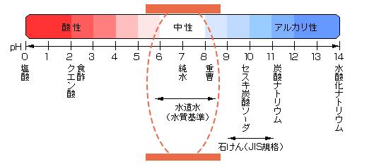 日本で唯一の弱酸性滑り止め施工